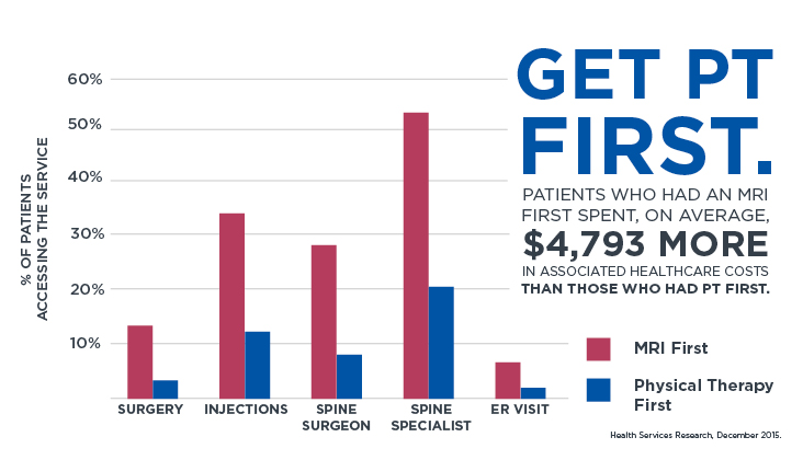 Physical therapy lowers your medical costs.