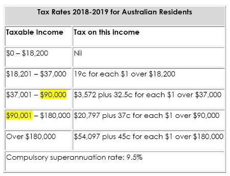 Plus Medicare Levy of 2% applies (not applicable to low income earners).