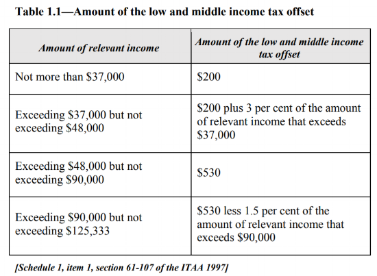 Low and middle income tax offset table.png
