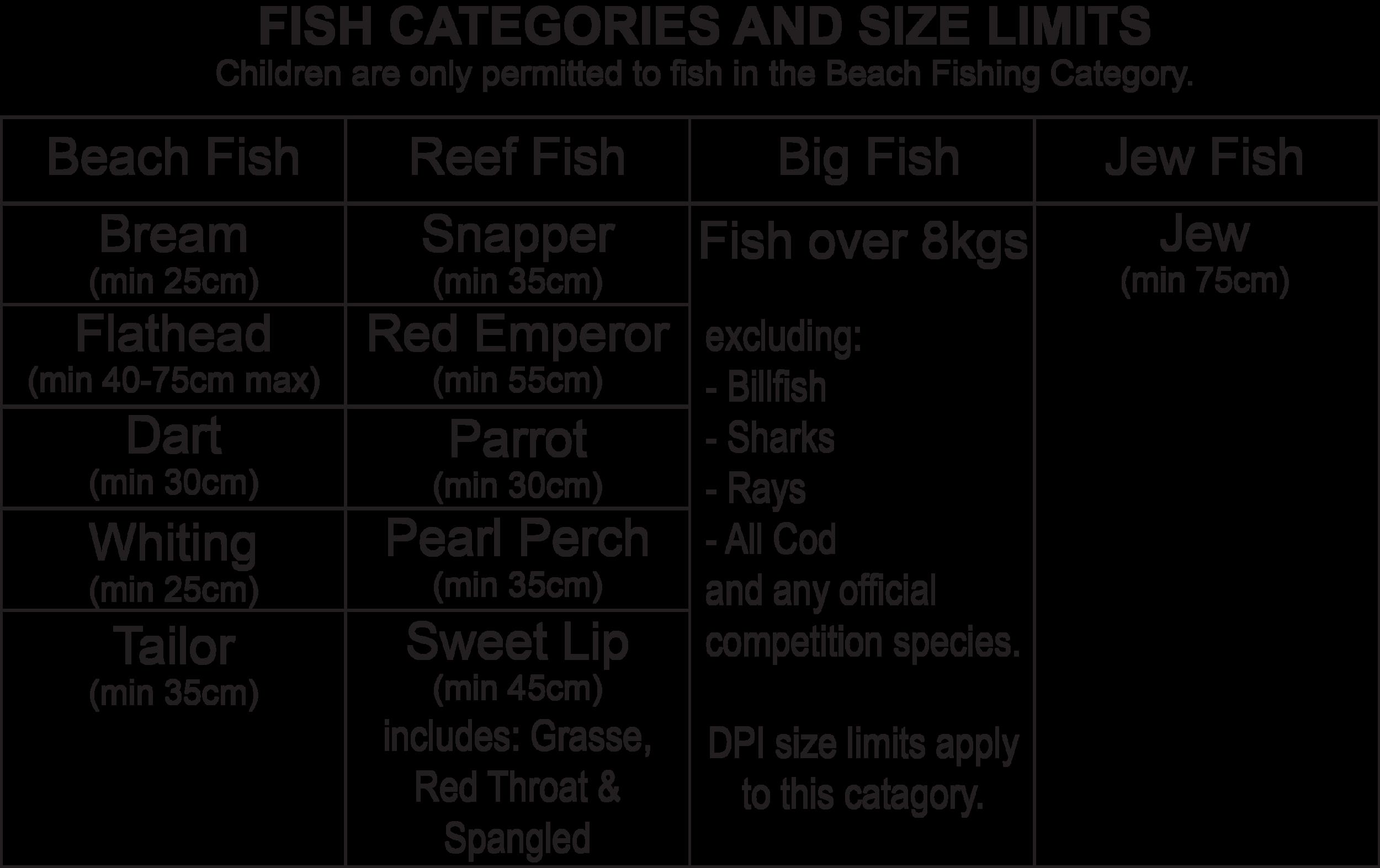 Fish Categories & Size Limits