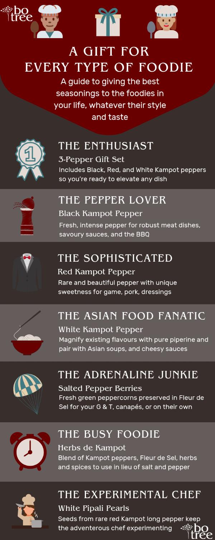 Christmas gift guide infographic seasonings kampot pepper