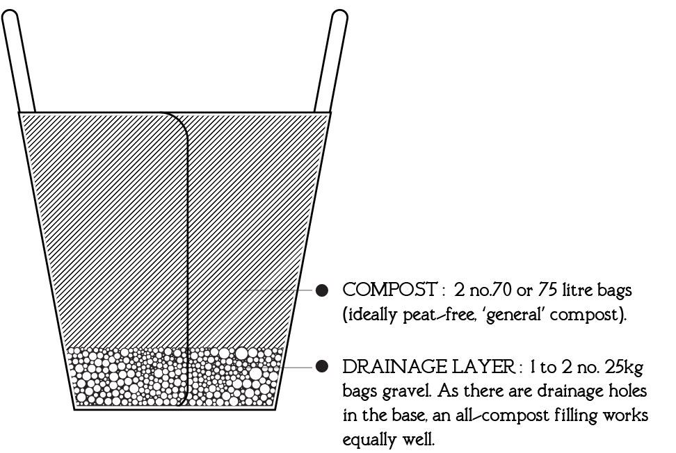 Fill with 2 no. 70 or 75 litre bags of compost (not included) Optional add 1 or 2 no. 25kg bags gravel.