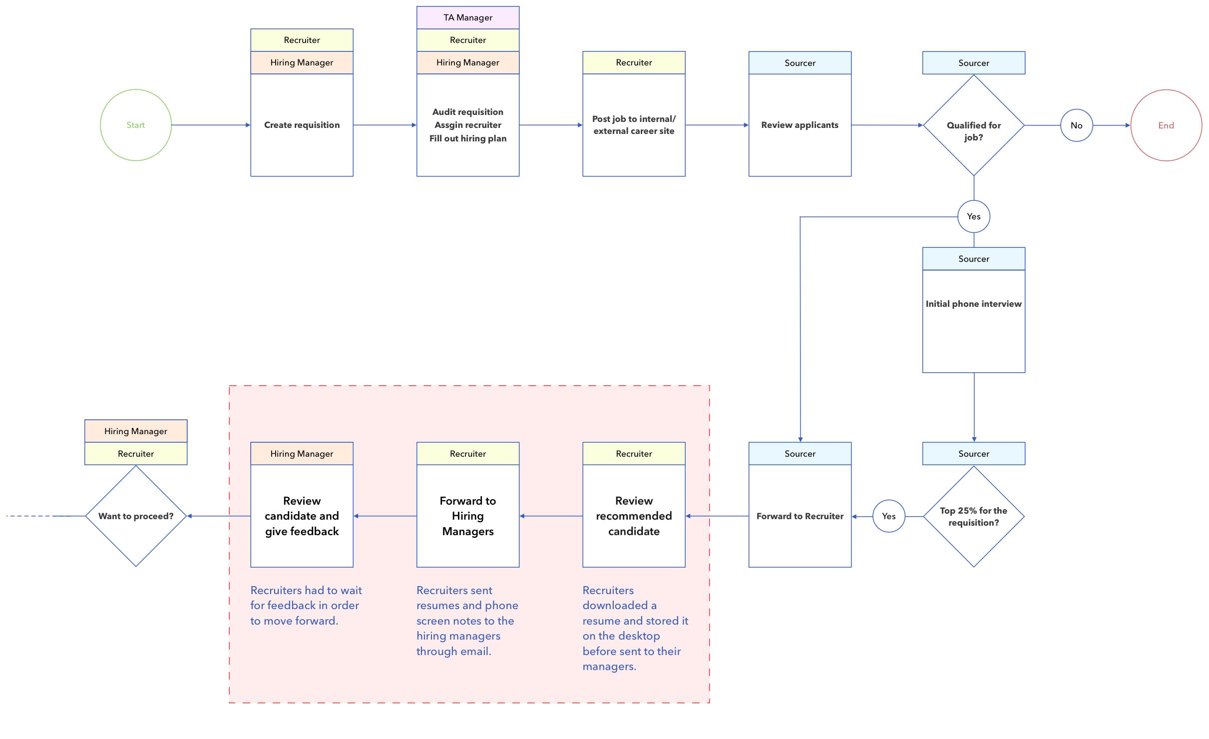 Intuit_hiringflow.png