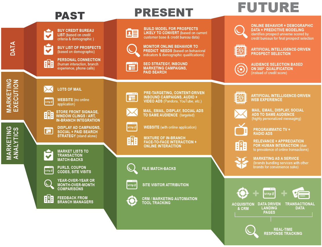 past, present, and future of marketing for consumer lending.png