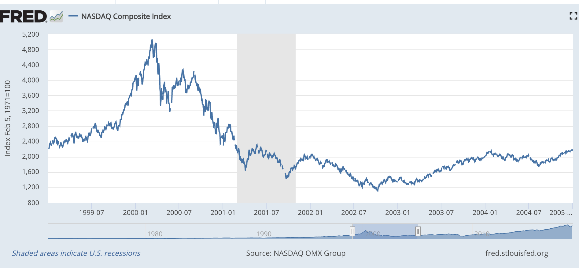 The Nasdaq (also known as the technology index) 1999-2005