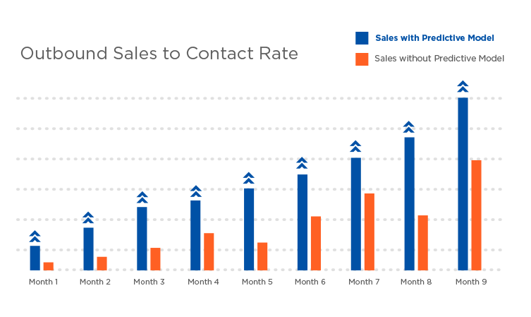 outbound sales to contact rate.png