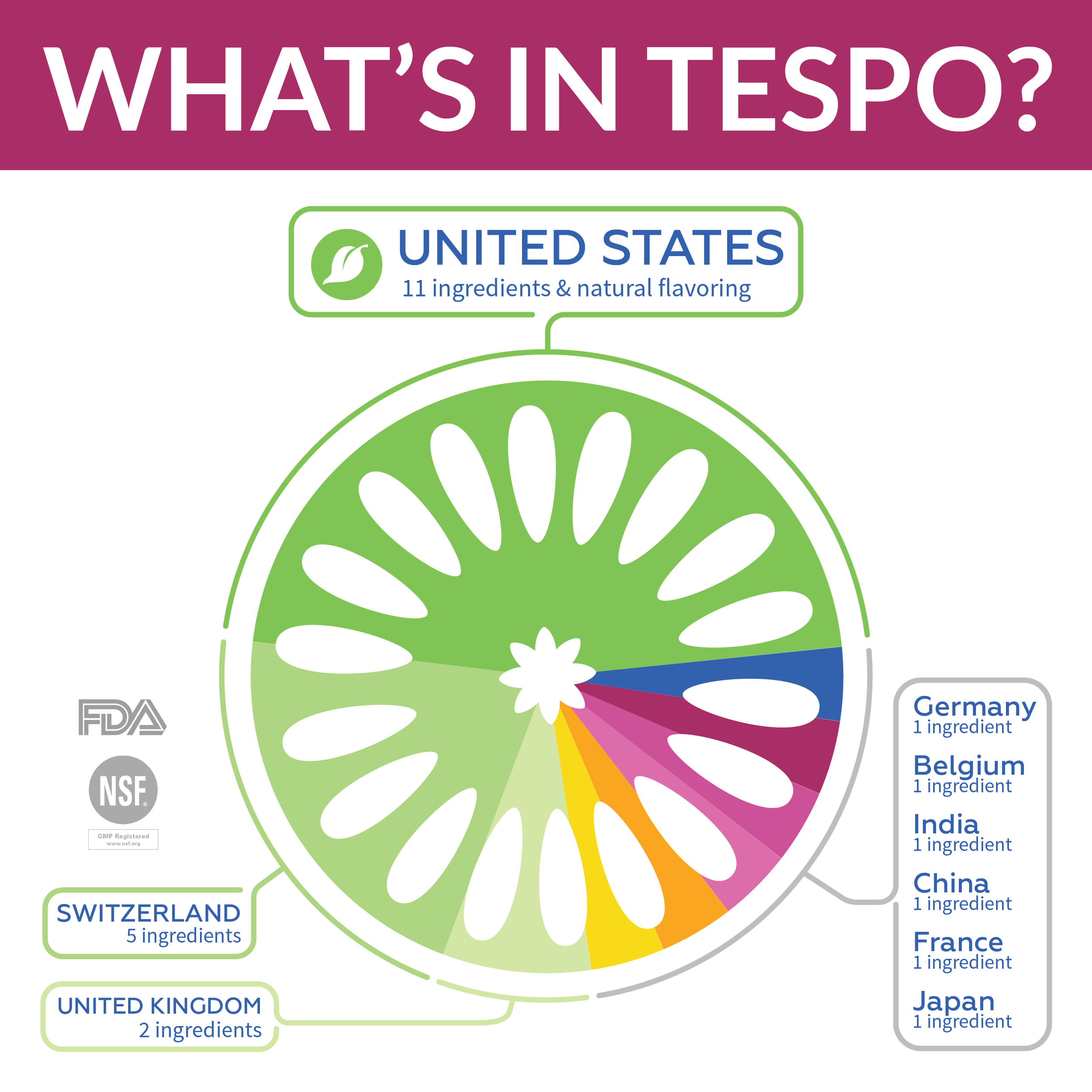 Tespo Infographic Ingredient Sourcing v02.png