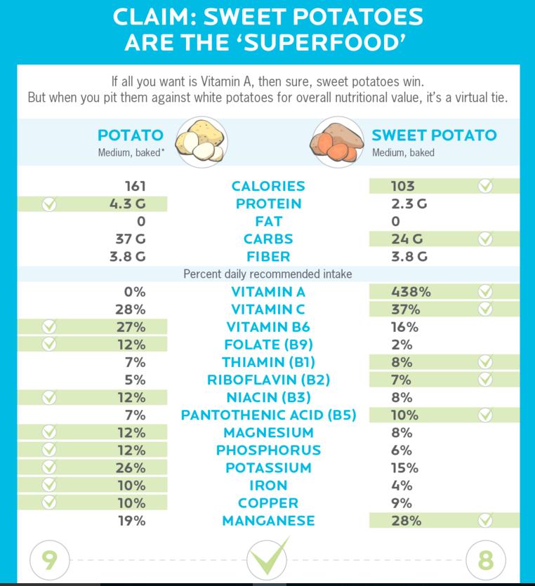 Sweet Potatoes Blog.png