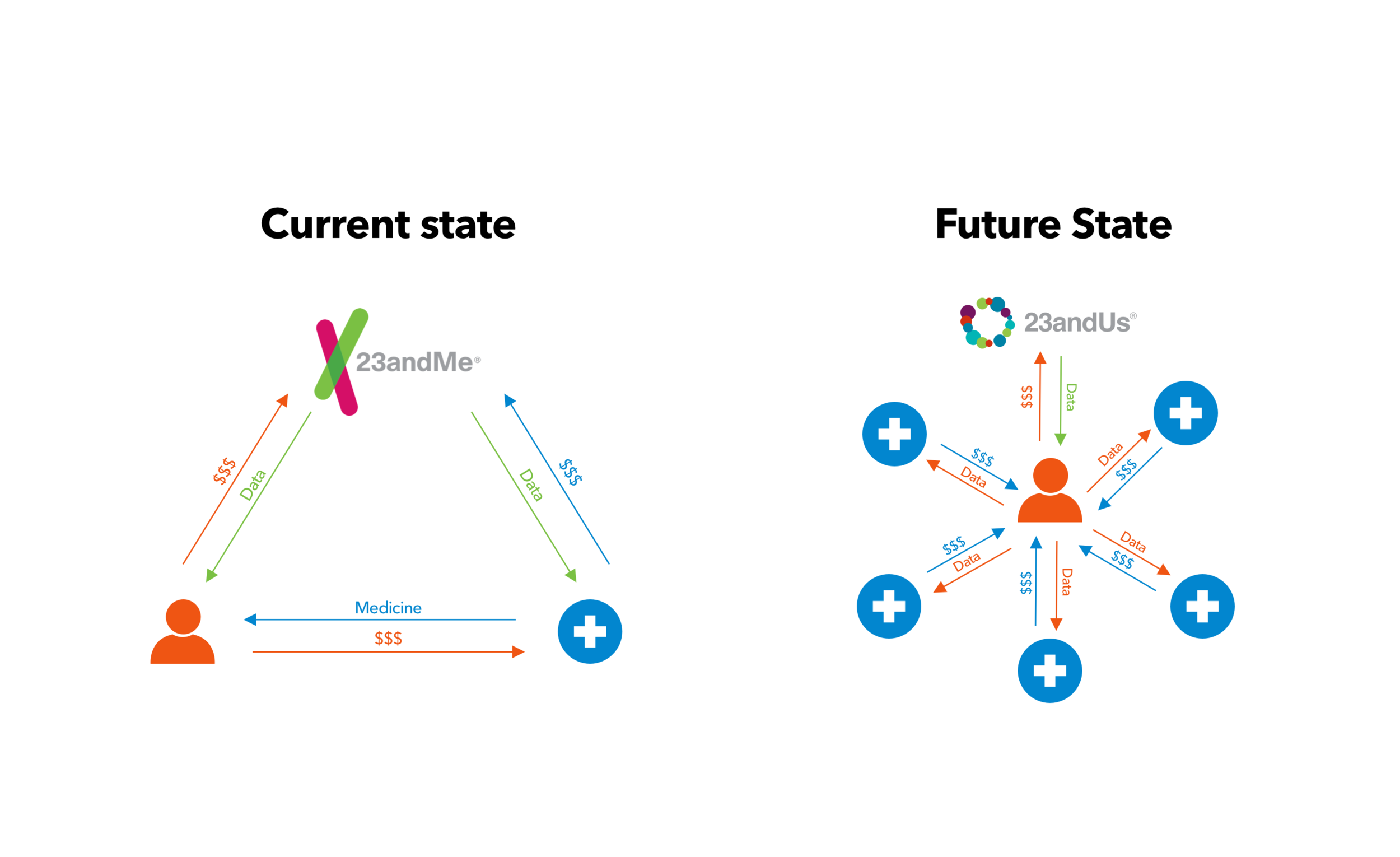 In its current state, the user is peripheral in 23andMe's platform, paying to have their information accessed and to access the medicine that would benefit them. With 23andUs, we place the user at the center of the experience, allowing them to benefit from where their data goes on each separate occasion.
