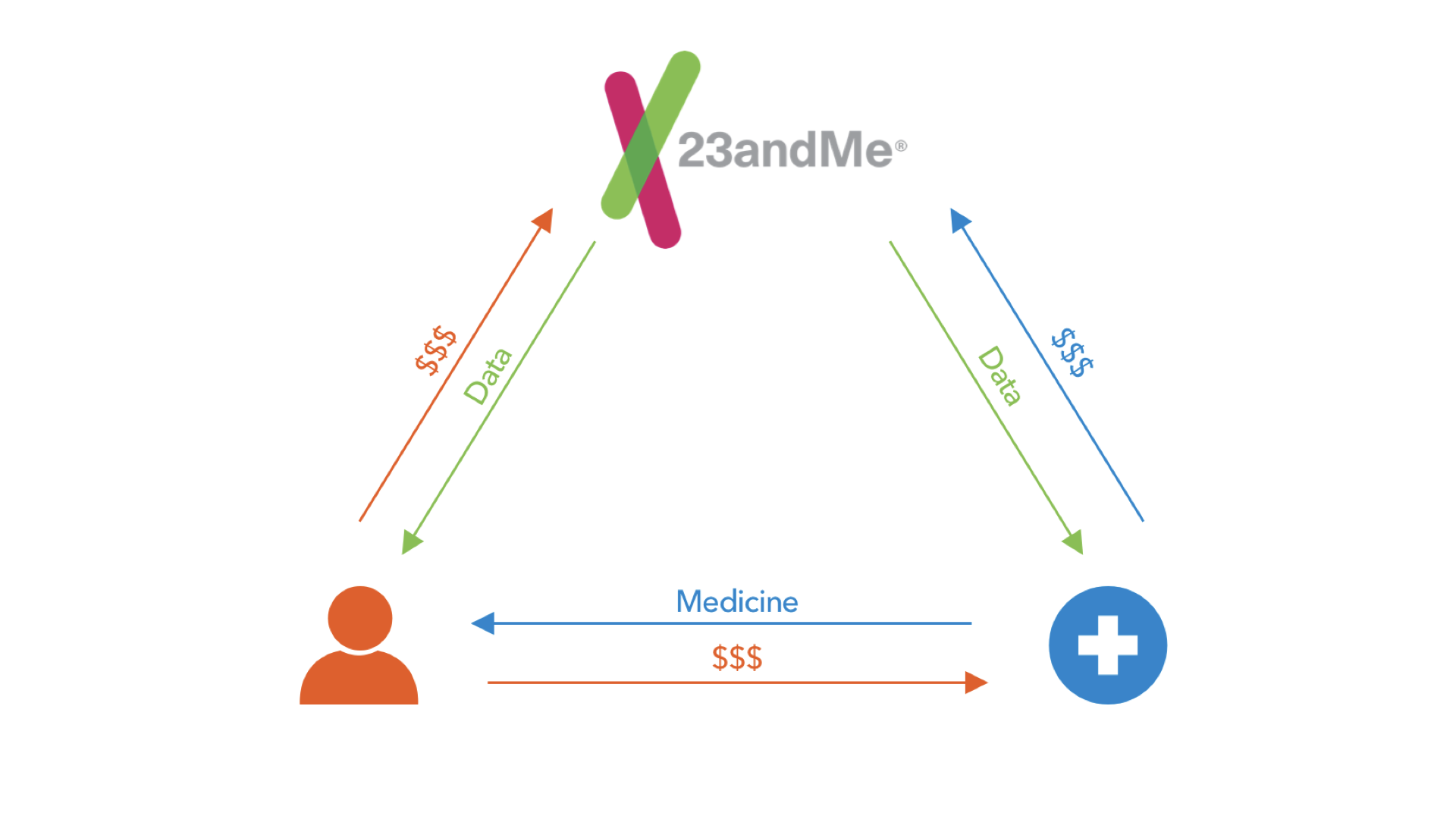"1. The Model is Business-centric -""A Perfect model… for 23andme"" - As of now, 23andMe's model is working perfectly for them, bringing in money from users and pharmaceutical companies to access genetic information. But the user is peripheral in 23andMe's platform, provided with little benefit, paying to have their information accessed and to access the medicine that would benefit them. Moving forward, 23andMe would be smart to consider the user first and foremost in their experience."