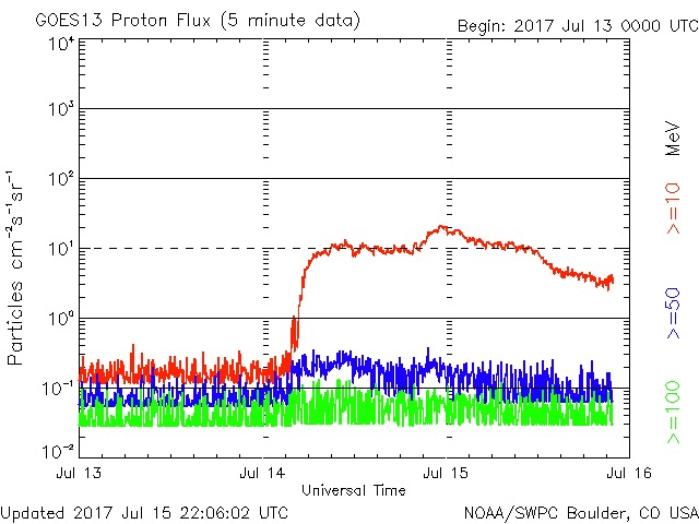Proton storm as indicated by the red line that popped way up.  On most days this graph looks like what's depicted to the left.