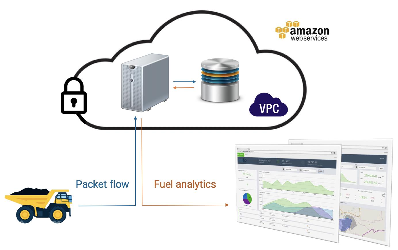 Blutip SmartRView data flow haul truck