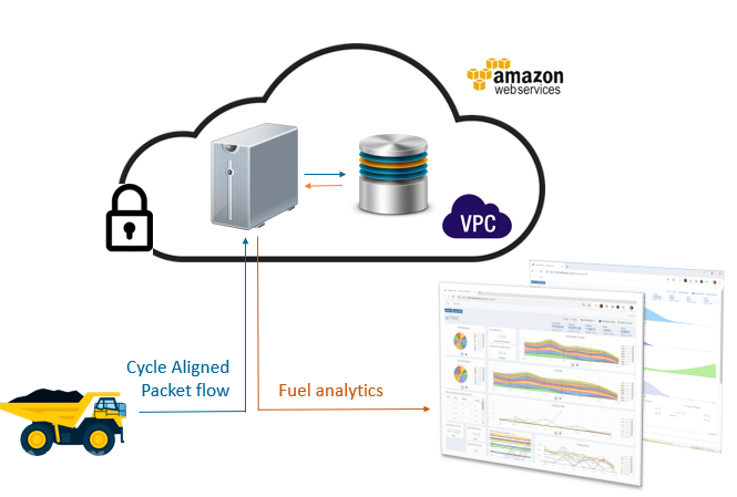 Cloud connected analytics- website.PNG