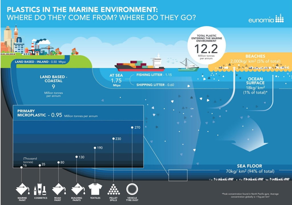 Eunomia-Plastics-in-the-marine-environment-2016_06.jpg