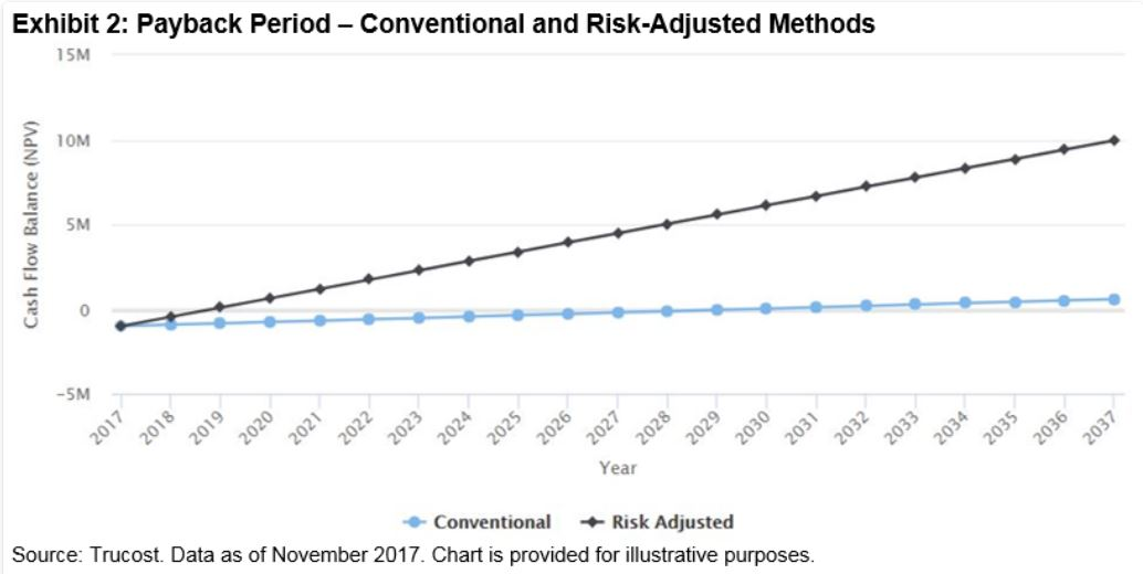 When using the risk-adjusted carbon price, a USD 1 million investment project has a payback period of less than two years and is already providing positive cash flow by the second year, while a conventional payback period would take almost 13 years.