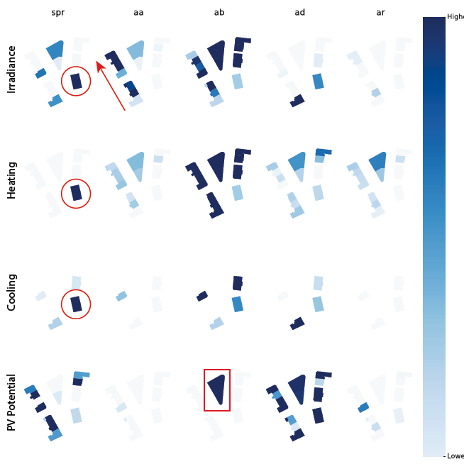 Sensitivity indices of DAYSIM parameters for all output variables and each individual building of LoD2. The color of the building footprint corresponds to absolute values of EEs mean per building. Similar color implies similar sensitivity. Absolute sensitivity values can only be compared for the same output variable and building.