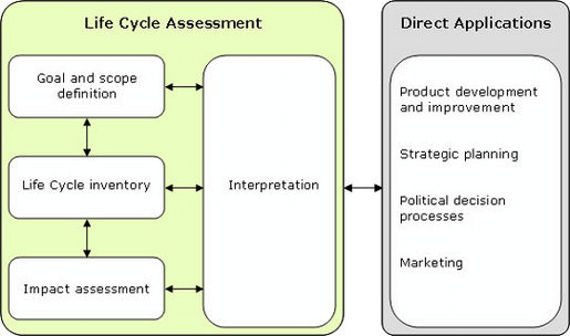 Fig-2-The-phases-of-LCA-according-to-ISO-14040-2-6-SETAC-1993-Curran-1996.jpg