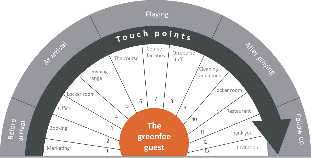 The player journey - tpuchpoints.png