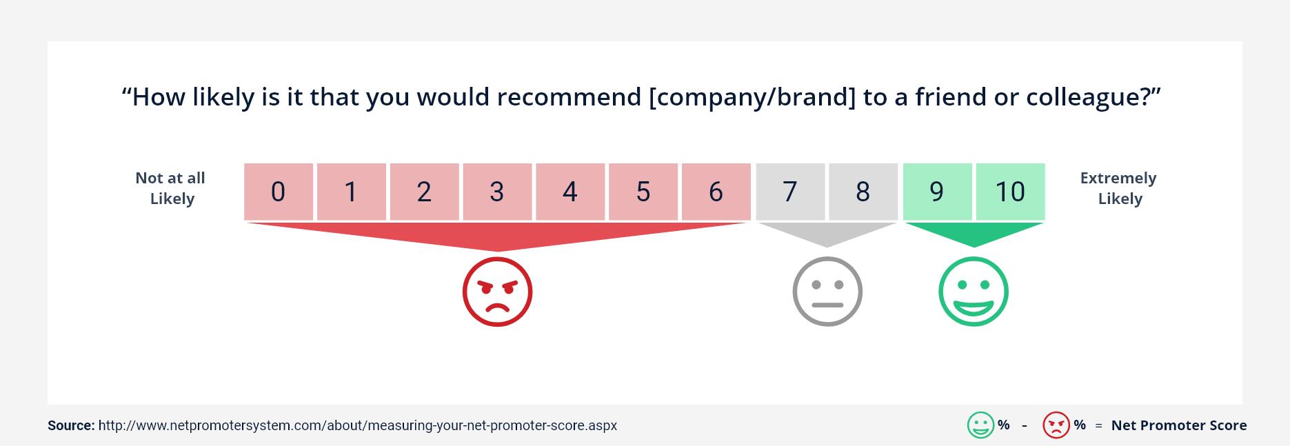 Net promoter score.png