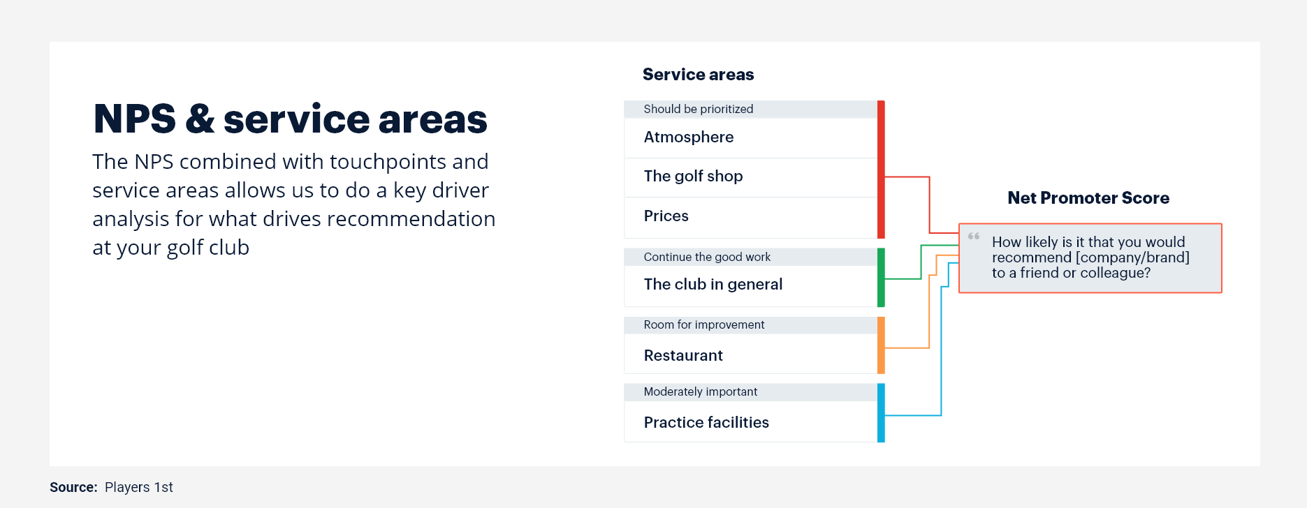 Connection between service areas and NPS.png