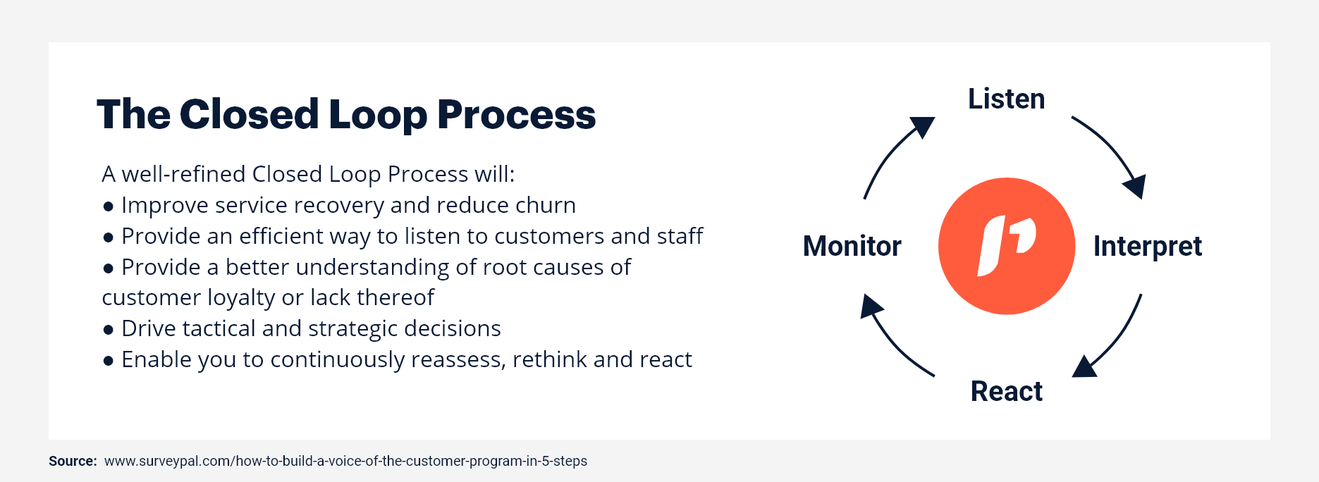 The closed loop process.png