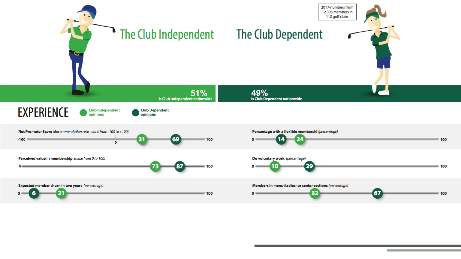 Club Dependent v Independent.PNG