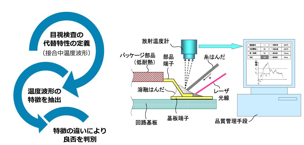 出典:鶴田,岩田,杉浦:T法およびその改案法の汎化能力の検証~はんだ接合検査工程の自動化開発~, 品質工学研究発表大会QES2011, (2011)  出典:登録特許5328707号