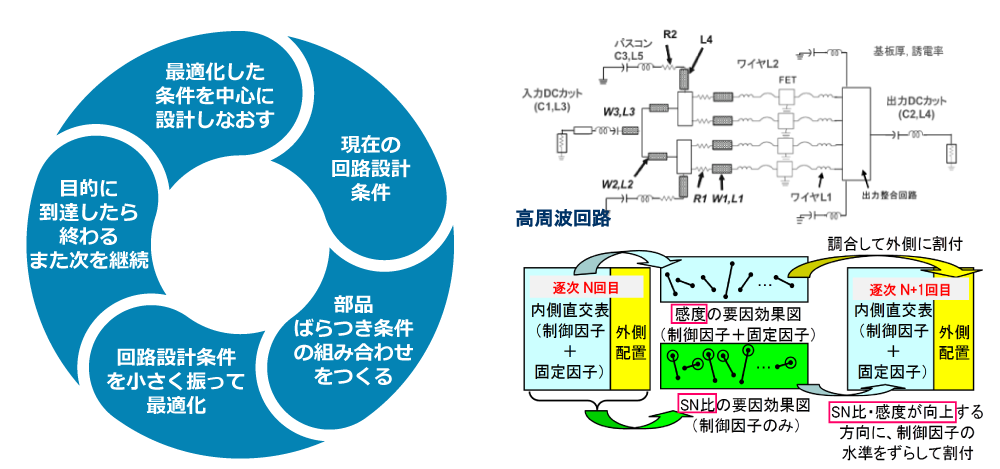 出典:鶴田, 中川:高周波回路のパラメータ設計, 品質工学研究発表大会QES2013, (2013)