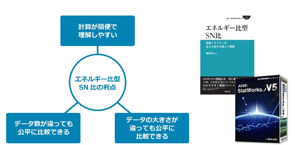 出典:鶴田明三:エネルギー比型SN比~技術クオリティを見える化する新しい指標~, 日科技連出版社, (2016)