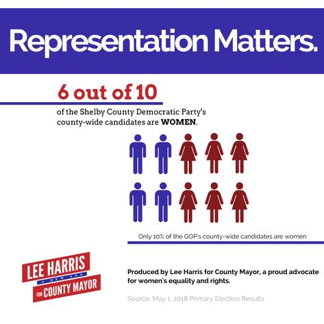 Future901 is proud to endorse candidates that value diversity and fair representation. We believe this is what democracy is really about - accurately representing the people.