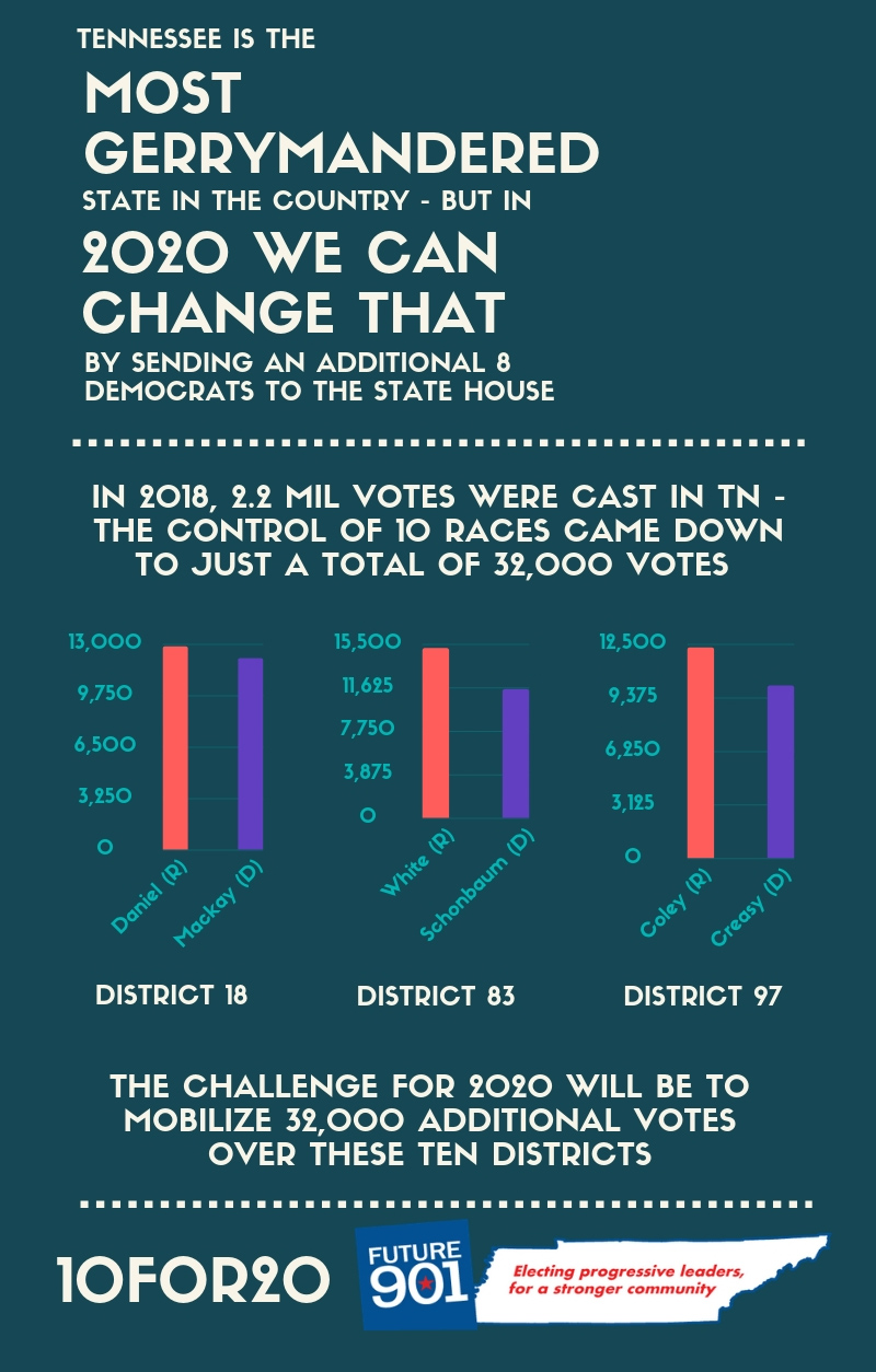 Support Future901 in our efforts to make Tennessee a more progressive and equitable state by  donating today .