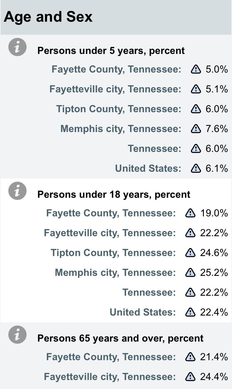 Taken from Census.gov