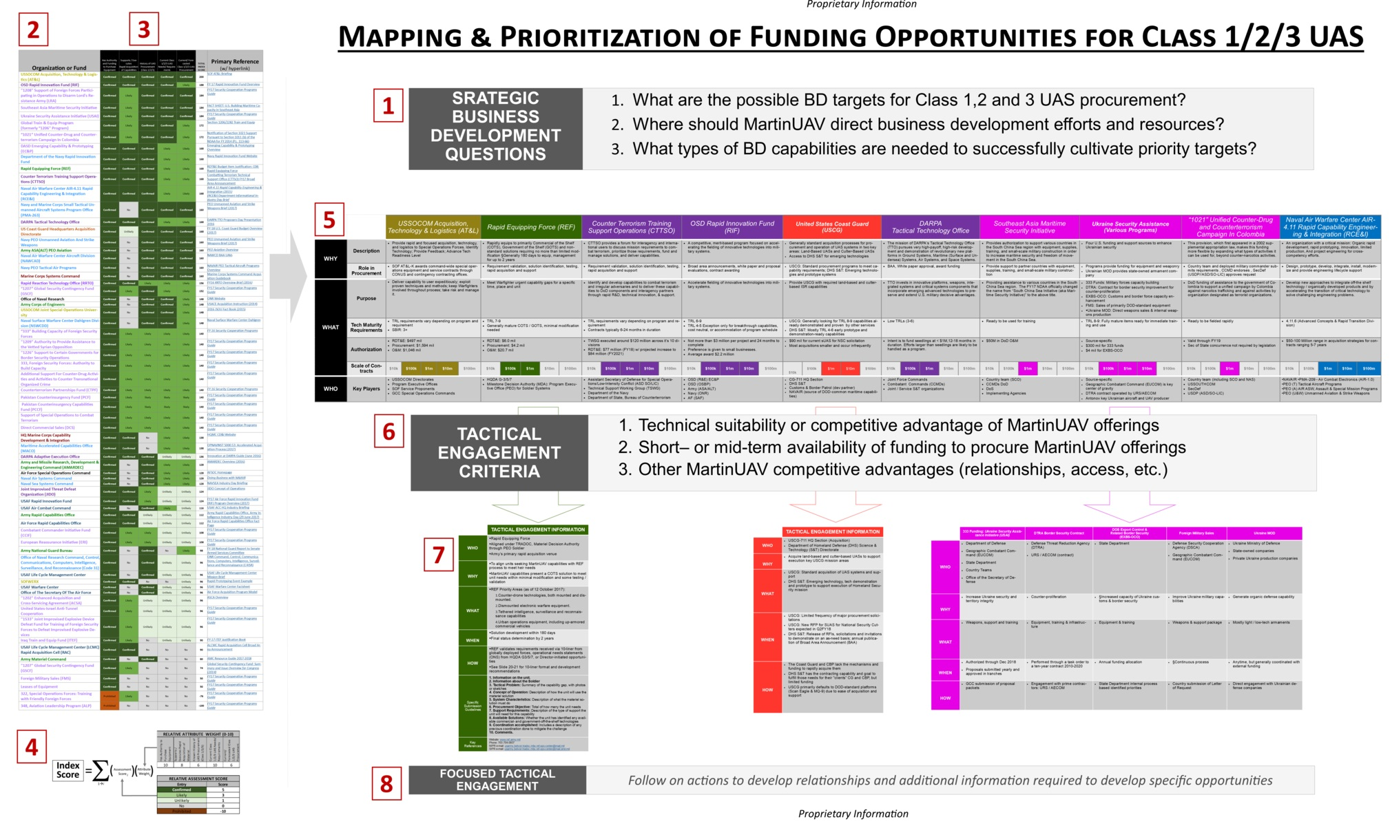 UAS+Funding+Map+-+Revised+Format+%284.22.18--Zylter+Branding%29.jpg