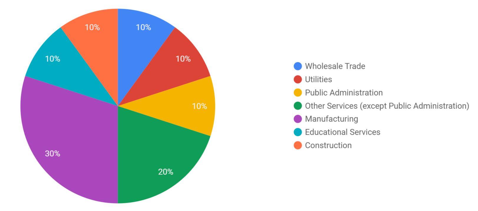 companies by industry.JPG
