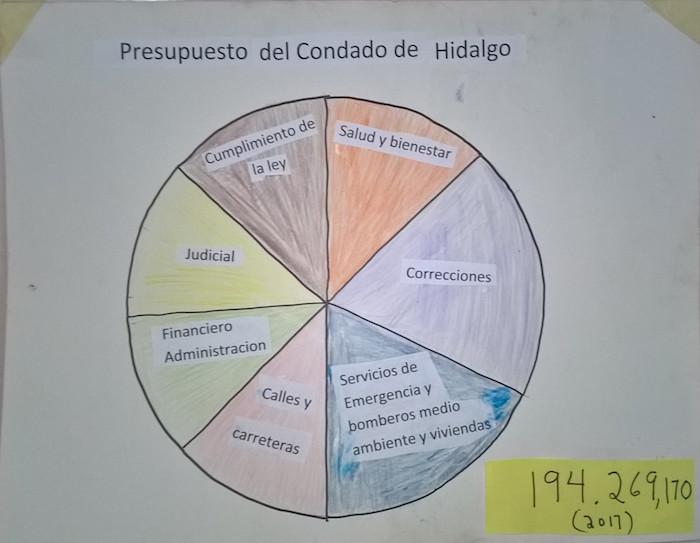 Herramienta de enseñanza para el módulo de gobernabilidad 3, página 2. Ilustración del presupuesto del condado de Hidalgo.