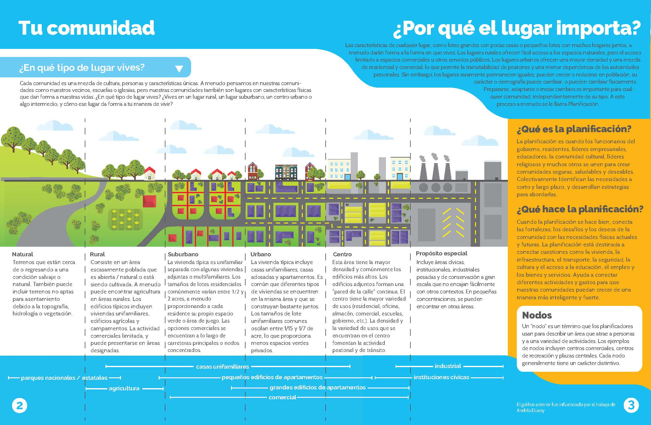 PLANNING + DEVELOPMENT LEVEL 1_posters_SPANISH 2.jpg
