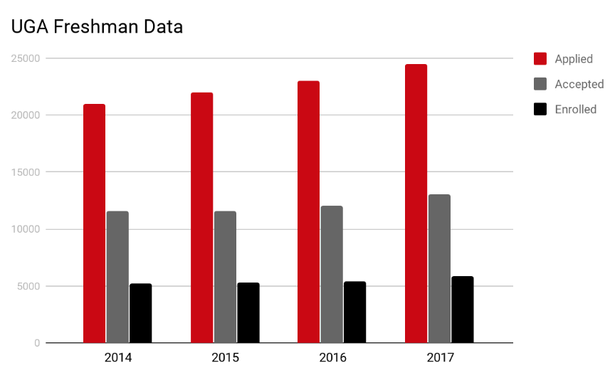 Yearly data:  2014 ,  2015 ,  2016 ,  2017