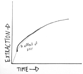 uel-zing-coffee-extraction-curve-bump
