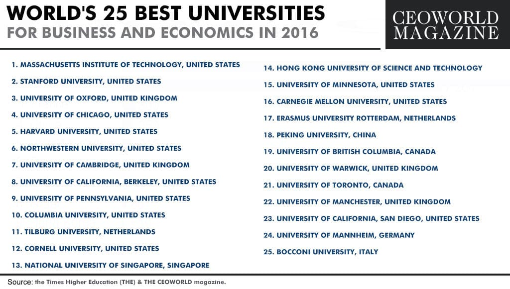 25-best-universities-for-business-and-economics-2016.jpg