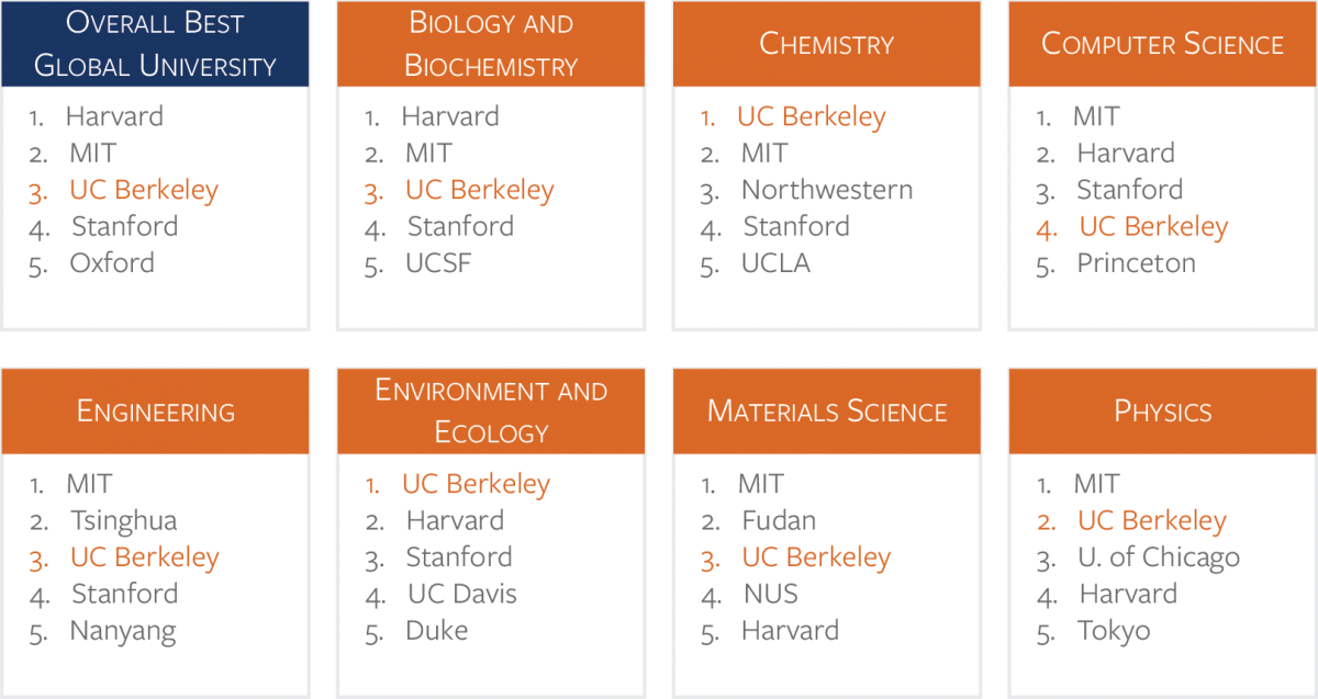2015_US_News_World_Report_UCB_3rd_Global_University.png