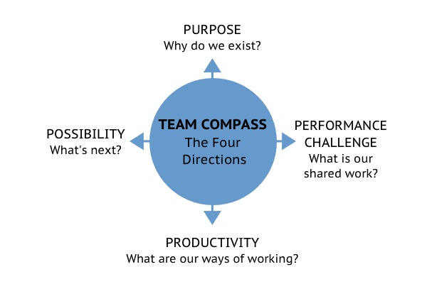 SeaChange Resources | The Team Compass