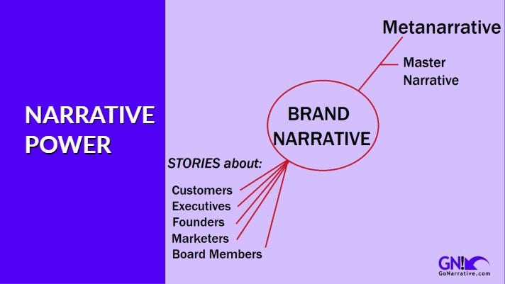 Brand Narrative chart.jpg
