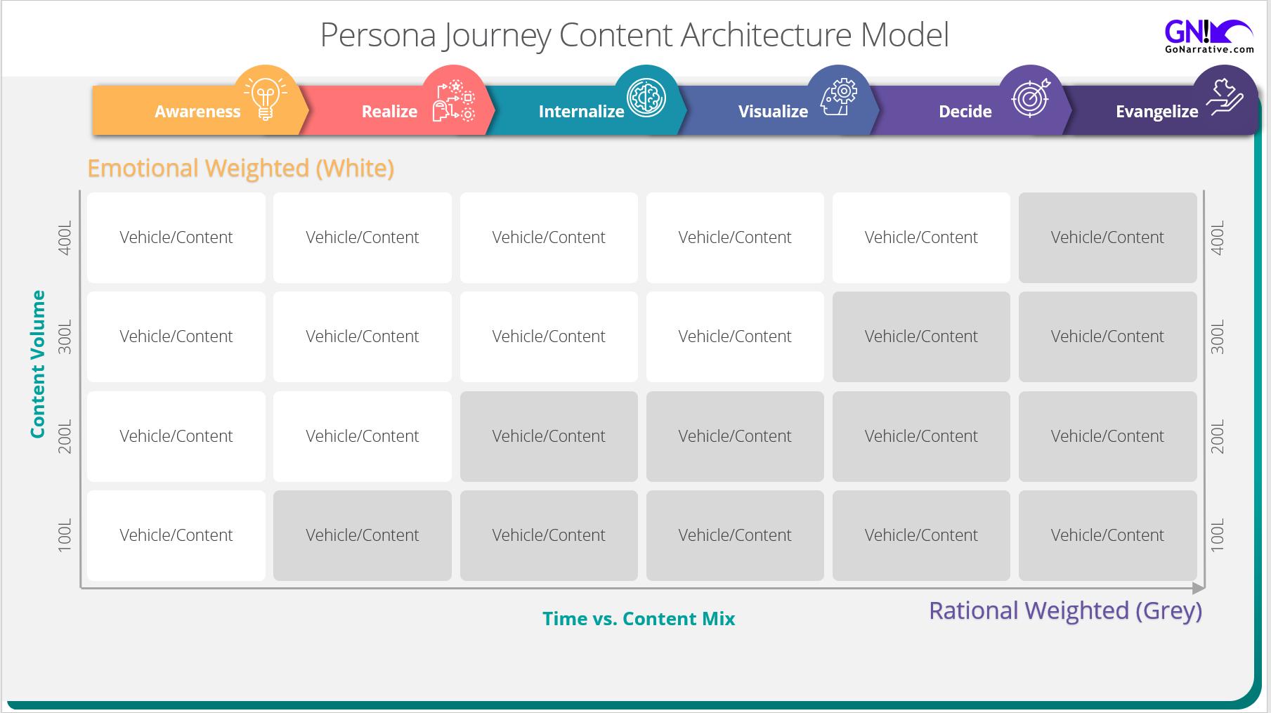 Matthew Woodget Go Narrative Content Architecture Model Marketing general.png