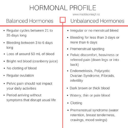 BALANCED HORMONAL PROFILE.png