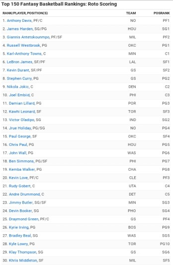 As the title mentions, this list displays the top 150, but that gets a bit lengthy for our purposes. To see all picks, use the ESPN link posted above.