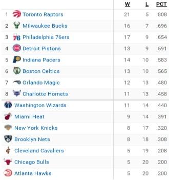 Standings nba