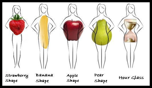 Source: Google Images (Women's Body Shapes)