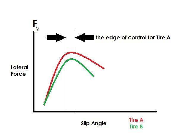 Tire Grip Graph.jpg