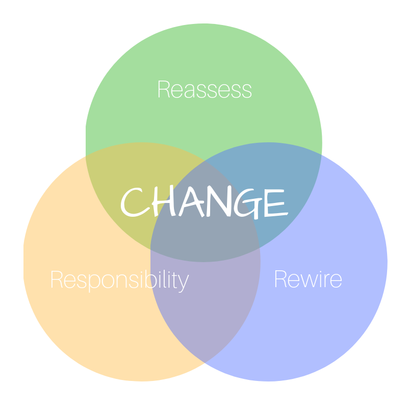 Reassess Responsibility Rewire.png