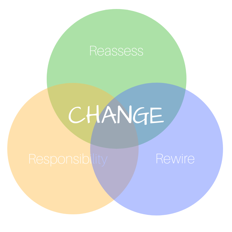 Reassess Responsibility Rewire (1).png